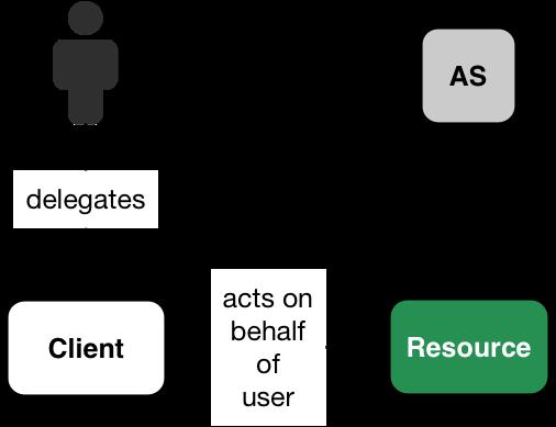 OAuth Token exchange API · GitBook